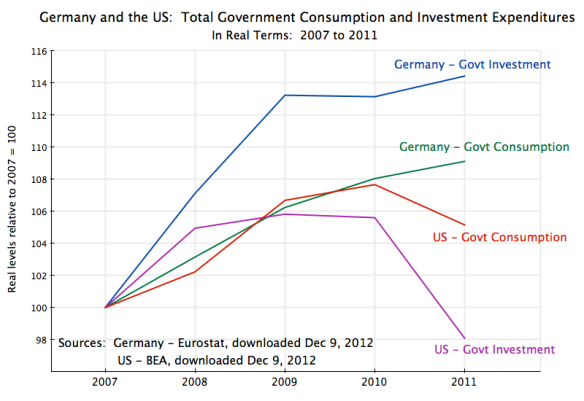 Germany & US - Govt Cons & Investment, 2007 to 2011
