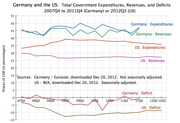 Germany & US - Govt Expenditures, Revenues, Deficit - 2007Q4 to 2012Q3