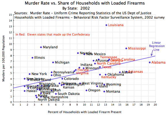 Murder Rate vs Firearms in HH, by State, 2002