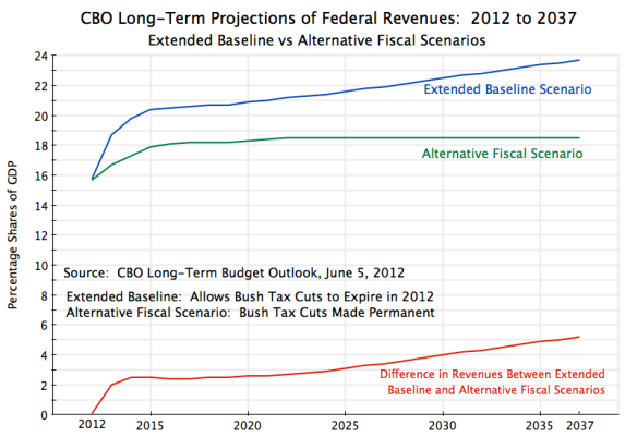 CBO Revenue Projections - Extended Baseline vs Alternative Fiscal Scenario, 2012to 2037