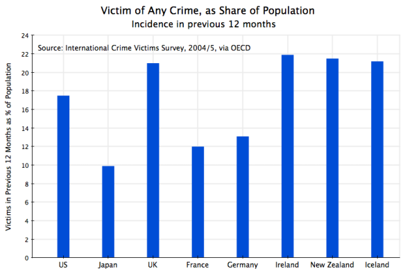 Crime Victimization - All Crimes, Across Countries