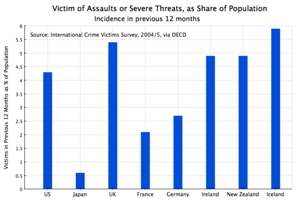 Crime Victimization - Assaults & Threats, Across Countries