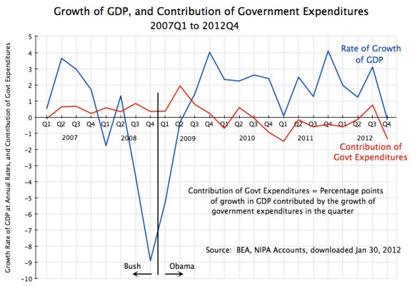 Growth of GDP and Contri of Govt, 2007Q1 to 2012Q4