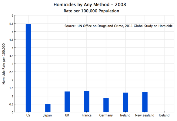 Homicides by All Methods Across Countries