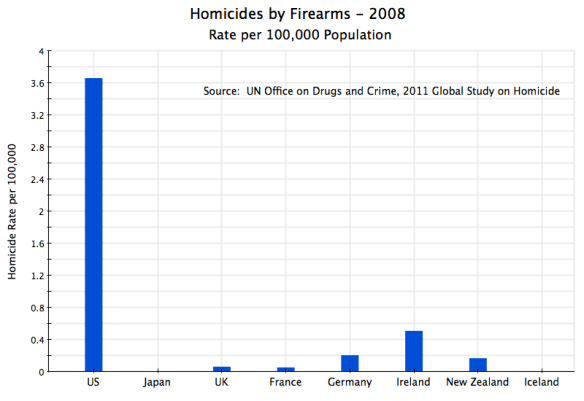 Homicides by Firearms Across Countries