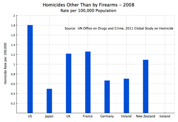 Homicides by non-Firearms Across Countries
