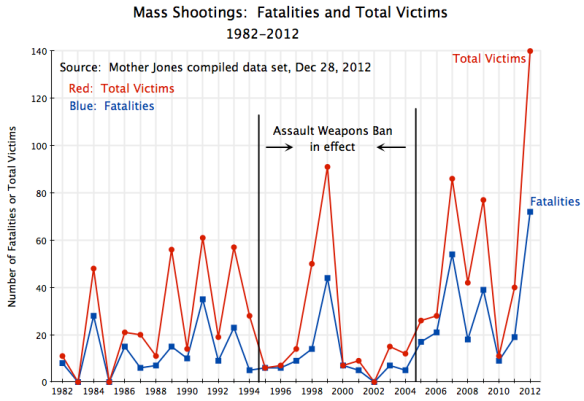 Mass Shootings, Fatalities and Total Victims, 1982-2012