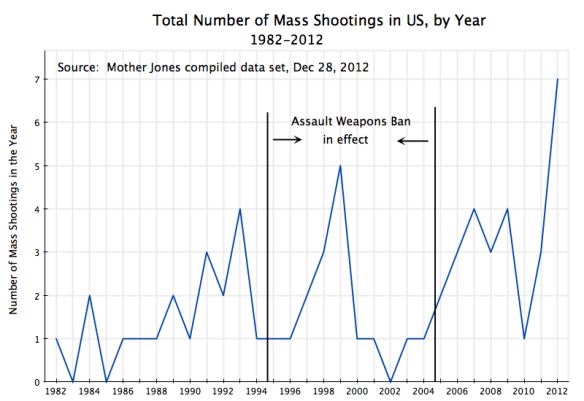 Mass Shootings, Number by Year, 1982-2012
