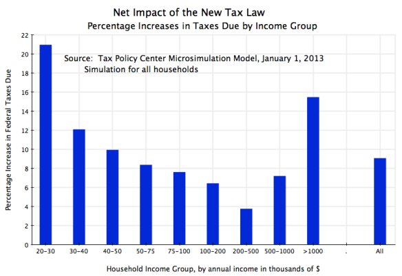 Tax Policy Center - Net Impact of Jan 1, 2013, Tax Law