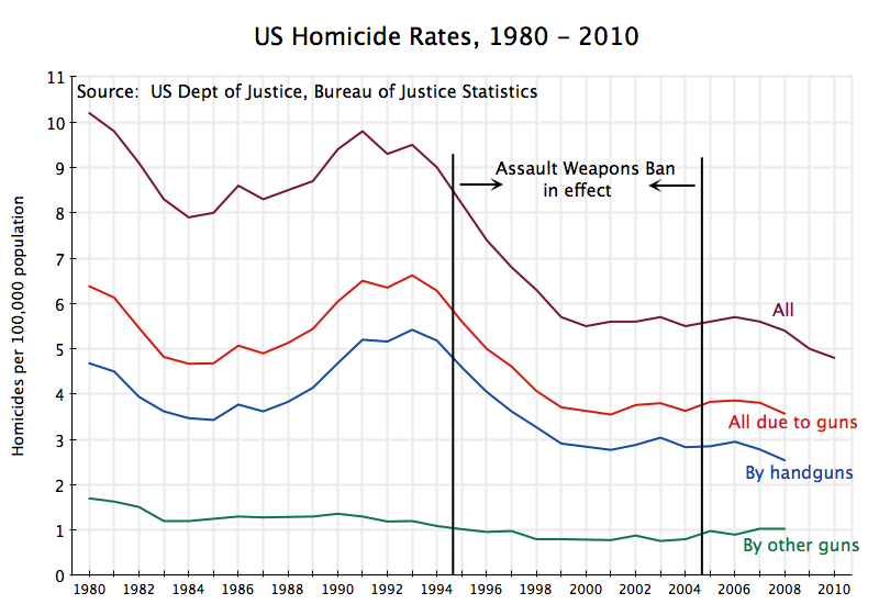 us murder rates 1980 to 2010