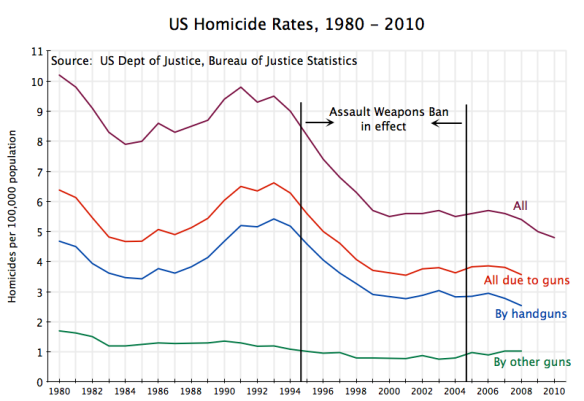 US Murder Rates, 1980 to 2010