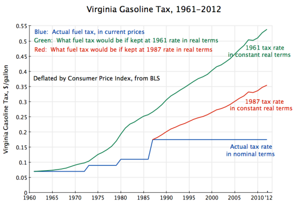 Virginia Gas Tax, 1961-2012, real and nominal terms