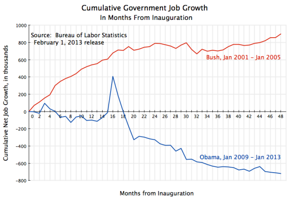 Cumul Govt Job Growth from Inauguration, to Jan 2013