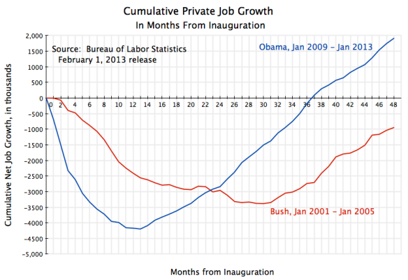 Cumul Private Job Growth from Inauguration, to Jan 2013