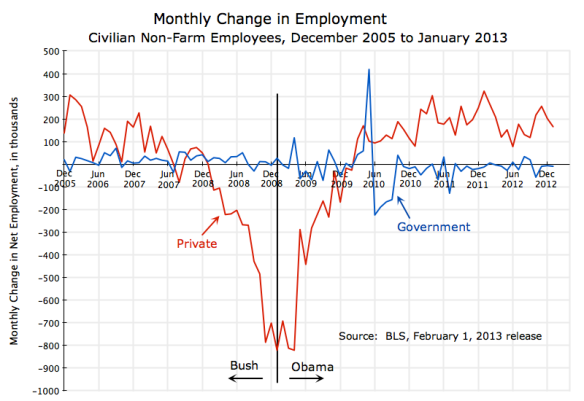 Employment, Monthly Change, Dec 2005 - Jan 2013