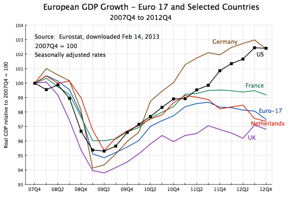 Europe GDP Growth, 2007Q4 to 2012Q4
