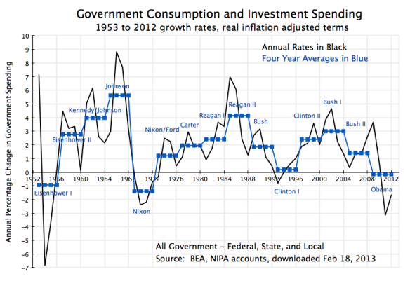 Govt 2 During Presidential Terms - Cons & Invest, 1953-2012