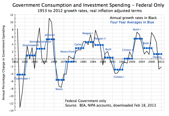 Govt During Presidential Terms - Fed only Cons & Invest, 1953-2012
