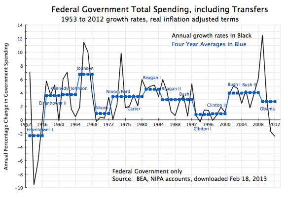 Govt During Presidential Terms - Fed only Total Spending, 1953-2012