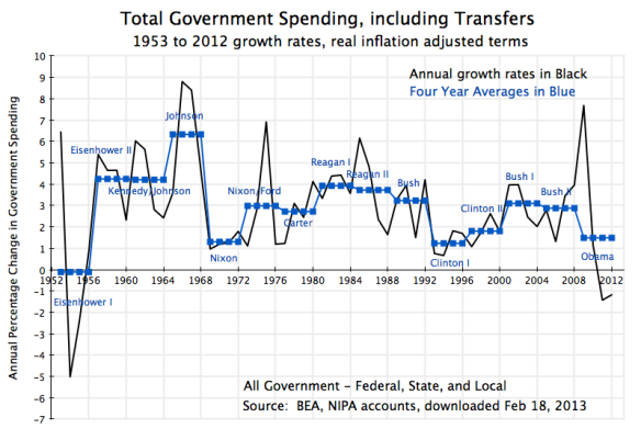 Govt During Presidential Terms - Total Spending, 1953-2012