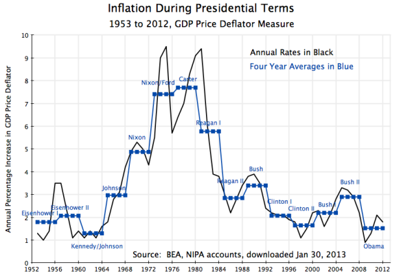 Inflation During Presidential Terms, 1953-2012