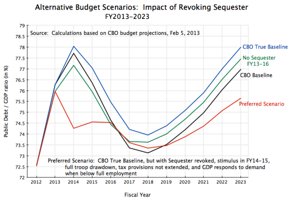 Alternative Budget Scenarios, FY13-23
