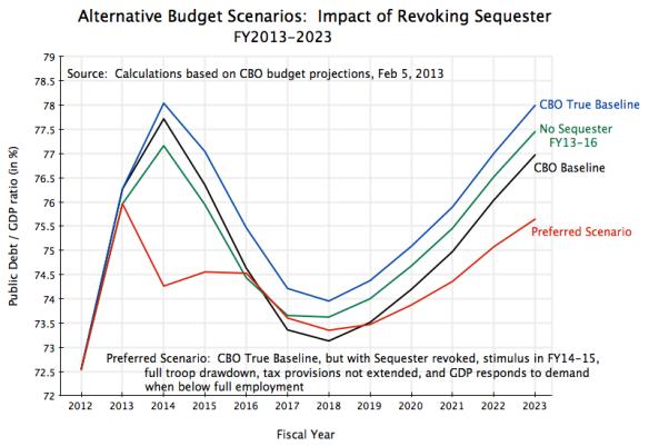 Alternative Budget Scenarios, FY13-23