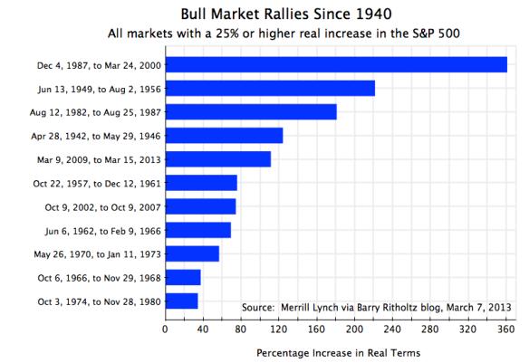 Bull Markets, 1940-2013