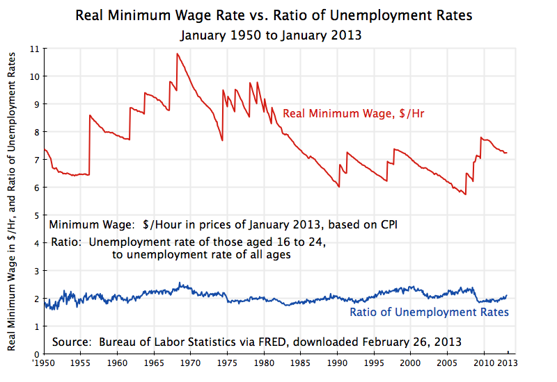 https://aneconomicsense.files.wordpress.com/2013/03/minimum-wage-vs-ratio-of-unemployment-rates-1950-jan-2013.png