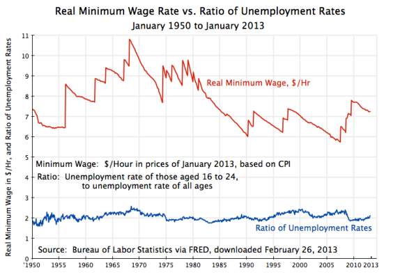 Minimum Wage vs. Ratio of Unemployment Rates, 1950-Jan 2013