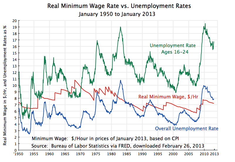 https://aneconomicsense.files.wordpress.com/2013/03/minimum-wage-vs-unemployment-rates-1950-jan-2013.png