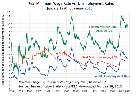 Minimum Wage vs. Unemployment Rates, 1950-Jan 2013