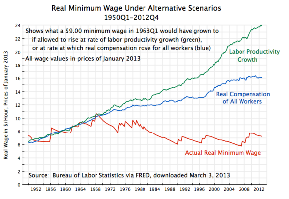 Real Min Wage Under Alternative Scenarios, 1950-2012