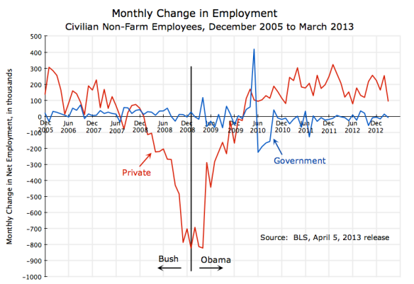 Employment, Monthly Change, Dec 2005 - March 2013