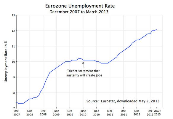 Eurozone Unemployment Rate, Dec 2007 to March 2013