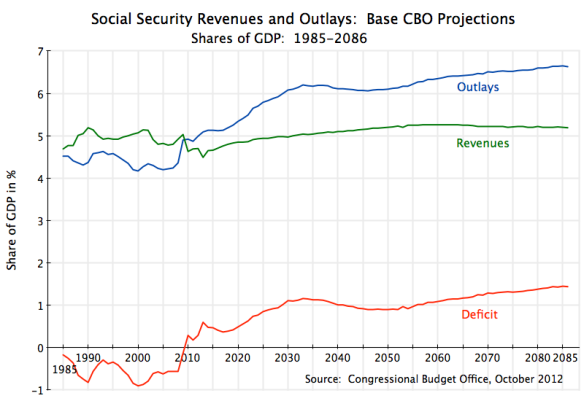Social Security Outlays, Revenues, and Deficit, CBO, 1985-2086