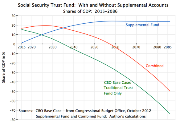 Social Security Trust Fund, Traditional & Supplement, 2015-2086
