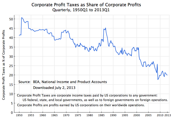 Corporate Profit Taxes as Share of Corp Profits, 1950-2013Q1