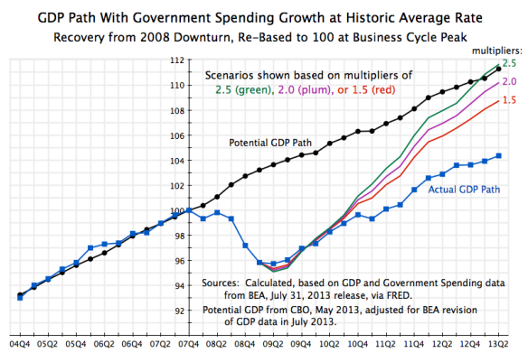 GDP Recovery Path with Govt Growth at Historic Average, 2004Q4 to 2013Q2
