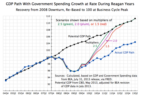 GDP Recovery Path with Govt Growth at Reagan Rate, 2004Q2 to 2013Q2