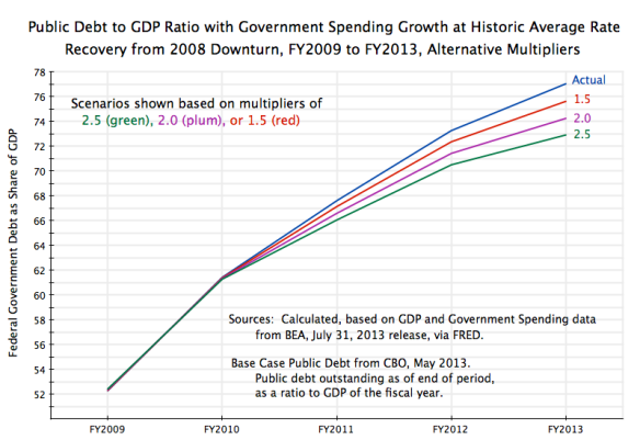 Public Debt to GDP with Govt Growth at Historic Average, FY2009 to FY2013