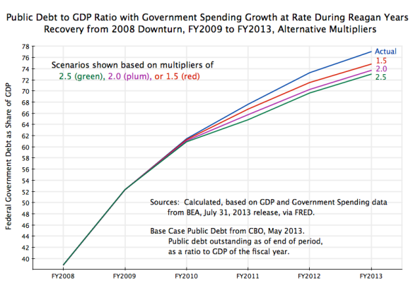 Public Debt to GDP with Govt Growth at Reagan Rate, FY2008 to FY2013