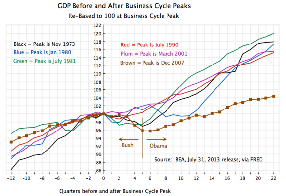 Recessions - GDP Around Peak, 12Q before to 22Q after