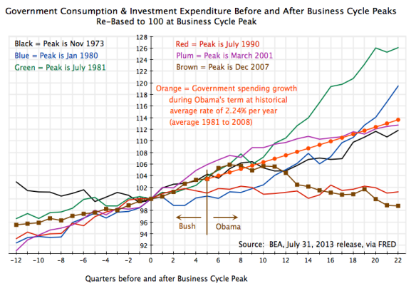 Recessions - Govt Cons + Inv Expenditures Around Peak, 12Q before to 22Q after, with growth at avg historical rate