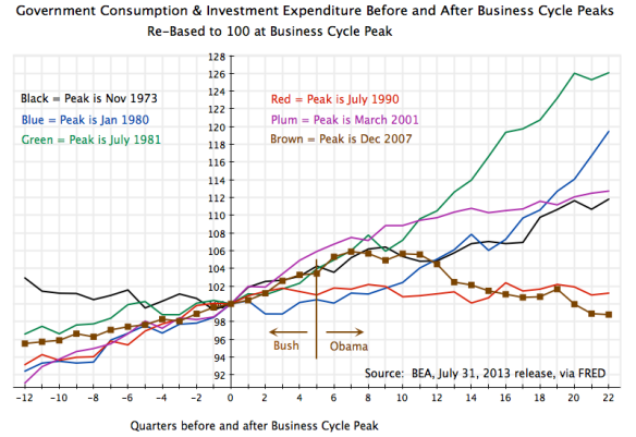 Recessions - Govt Cons + Inv Expenditures Around Peak, 12Q before to 22Q after