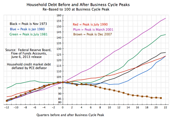 Recessions - HH Debt Around Peak, 12Q before to 22Q after
