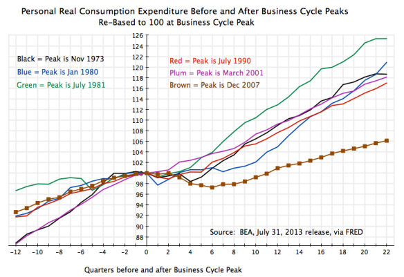 Recessions - Personal Consumption Around Peaks, 12Q before to 22Q after
