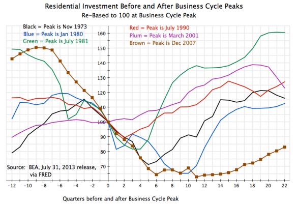 Recessions - Residential Investment Around Peaks, 12Q before to 22Q after