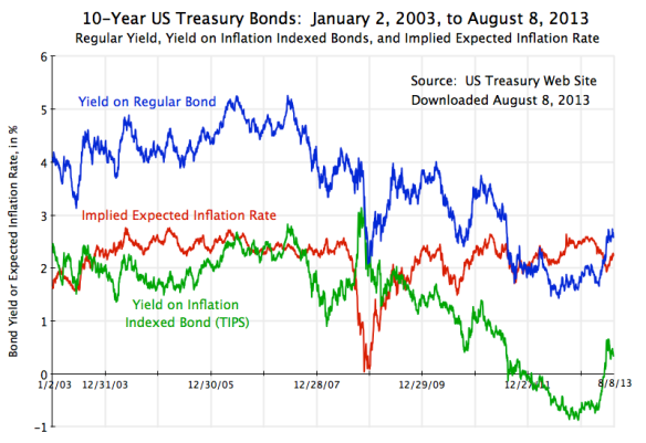 US Treasury Bond Yields, TIPS, and Expected Inflation, Jan 2, 2003, to Aug 8, 2013