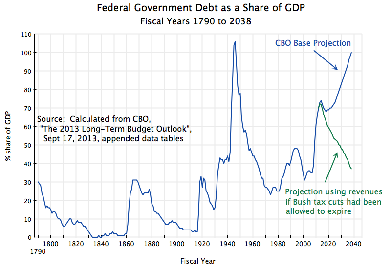 the problems with the bush administration tax cuts Our latest freakonomics radio episode is called why the trump tax cuts are  work for the bush administration if they won  a couple of major problems in his.
